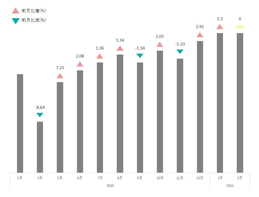 日本酒・焼酎平均買取価格推移表