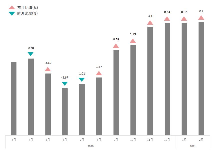 ウイスキー・ブランデー平均買取価格推移表