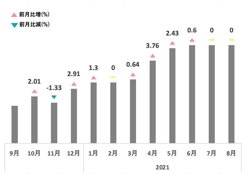 日本酒・焼酎平均買取価格推移