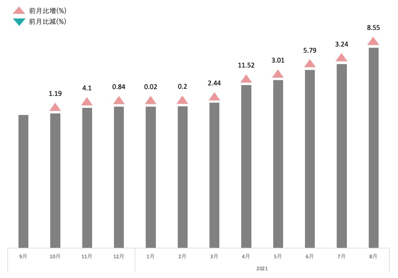 ウイスキー・ブランデー平均買取価格推移